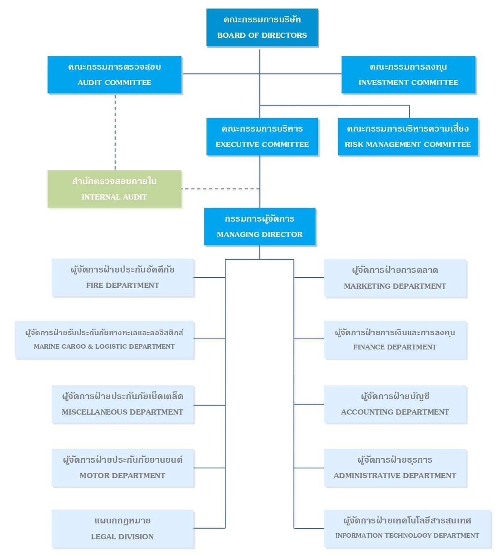 โครงสร้างองค์กร ( Organization Chart )